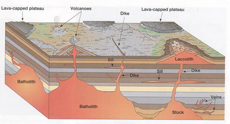 Sill Dike Batholith Volcanic Neck Diagram as well Intrusive Igneous ...